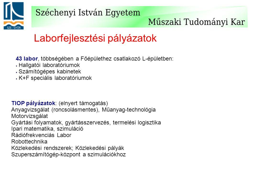 Laborfejlesztési pályázatok