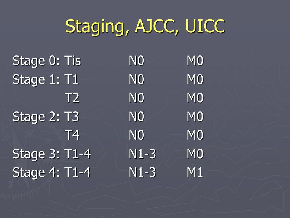 Staging, AJCC, UICC Stage 0: Tis N0 M0 Stage 1: T1 N0 M0 T2 N0 M0