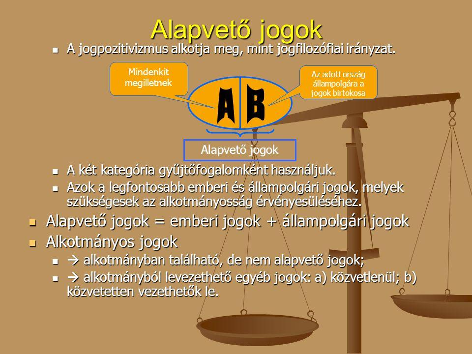 Alapvető jogok A B Alapvető jogok = emberi jogok + állampolgári jogok