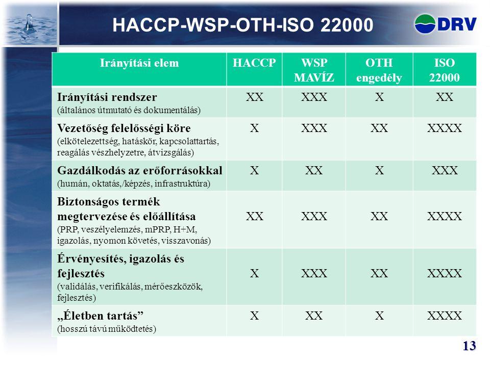 HACCP-WSP-OTH-ISO 22000 13 Irányítási elem HACCP WSP MAVÍZ