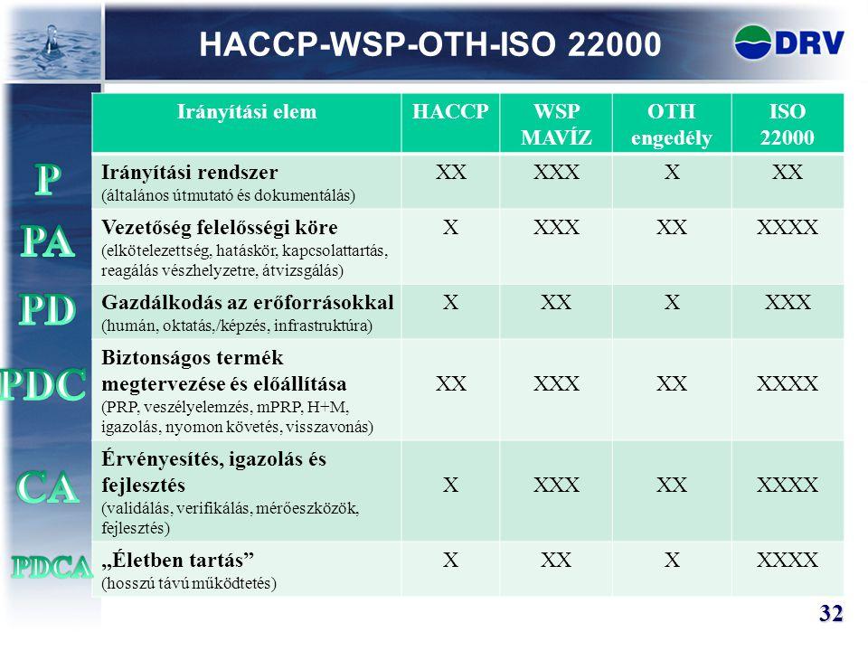 P PA PD PDC CA HACCP-WSP-OTH-ISO 22000 PDCA 32 Irányítási elem HACCP