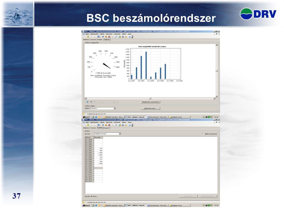 BSC beszámolórendszer
