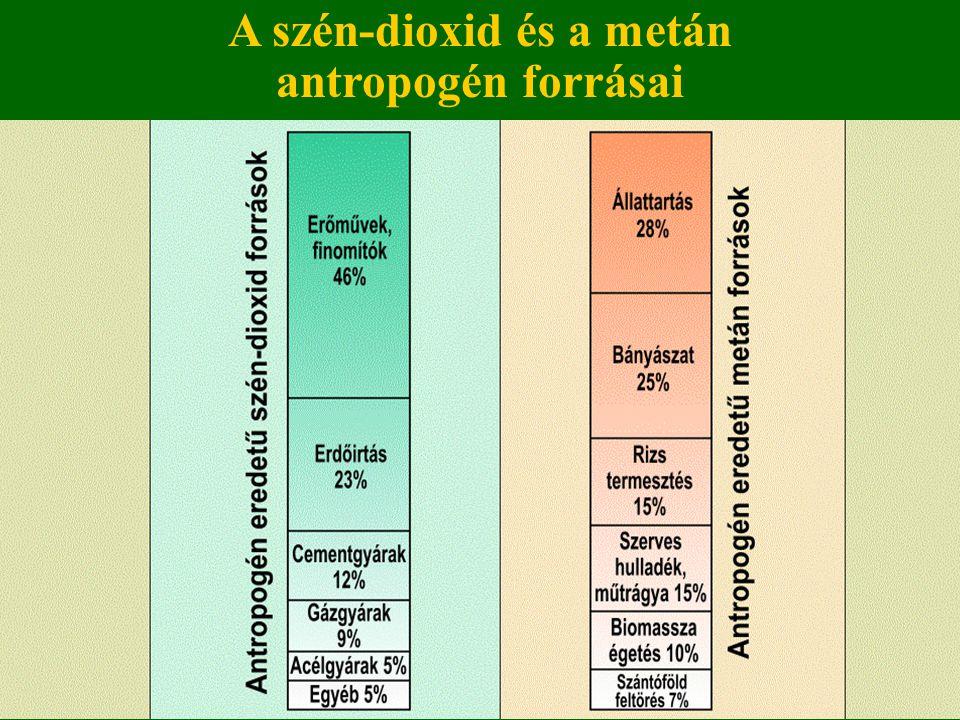A szén-dioxid és a metán