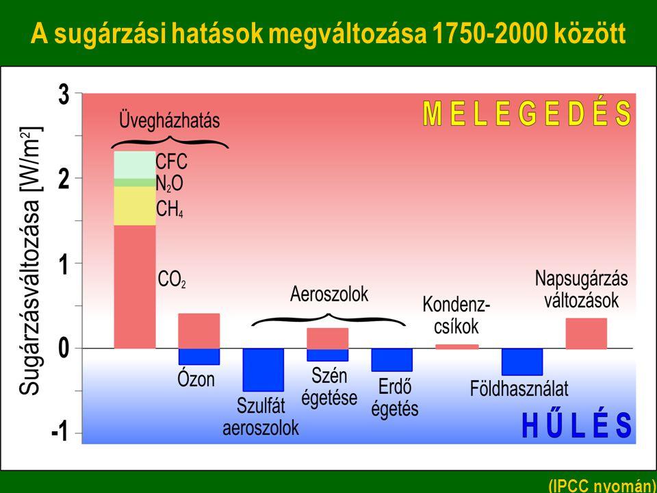A sugárzási hatások megváltozása 1750-2000 között