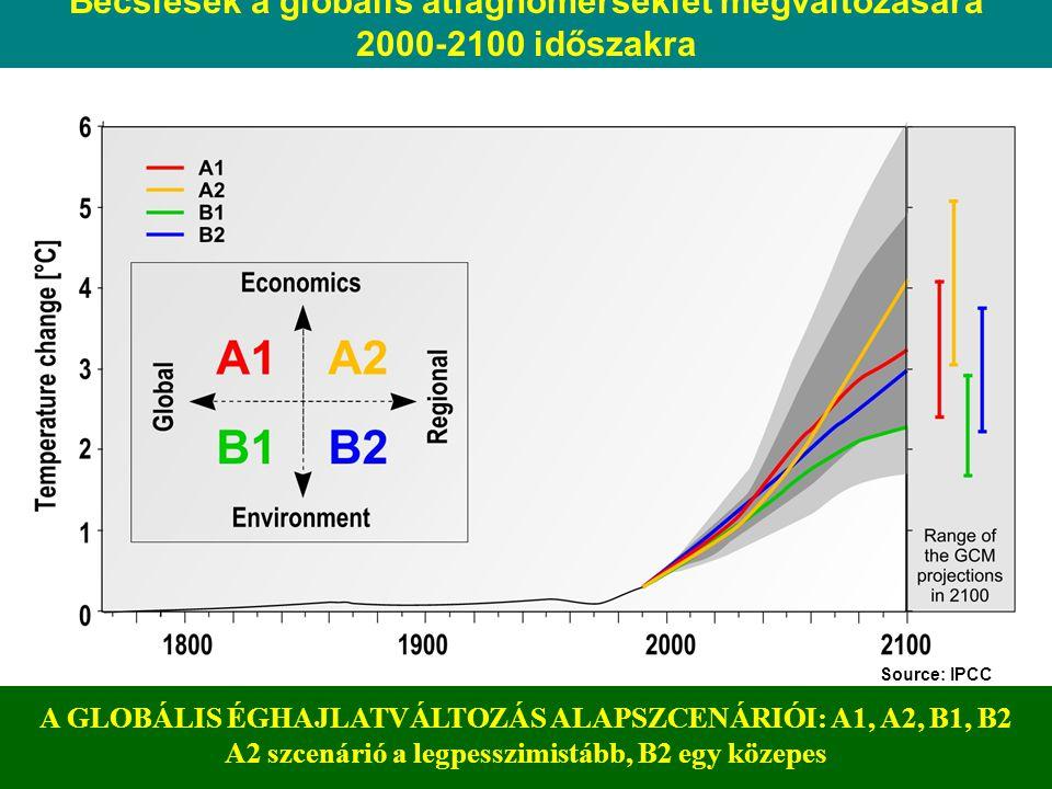 Becslések a globális átlaghőmérséklet megváltozására
