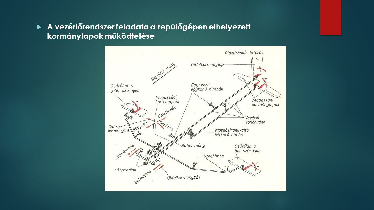A vezérlőrendszer feladata a repülőgépen elhelyezett kormánylapok működtetése