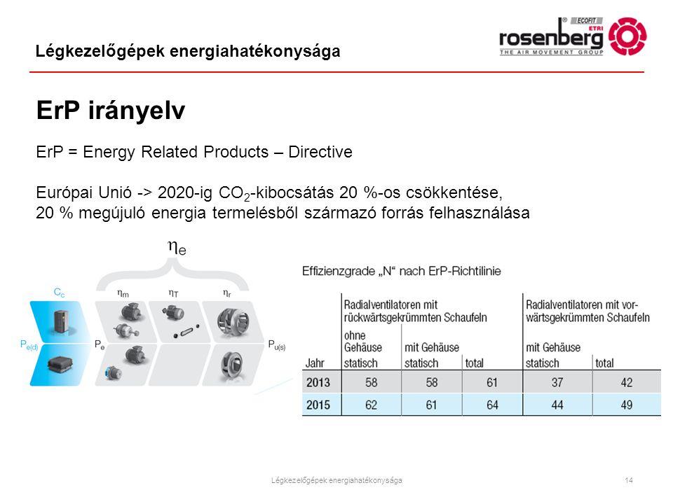 Légkezelőgépek energiahatékonysága
