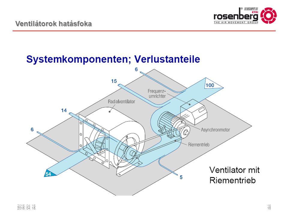 Ventilátorok hatásfoka
