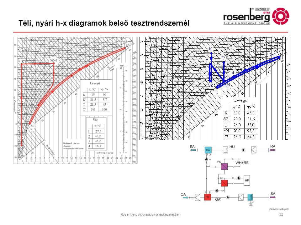 Téli, nyári h-x diagramok belső tesztrendszernél
