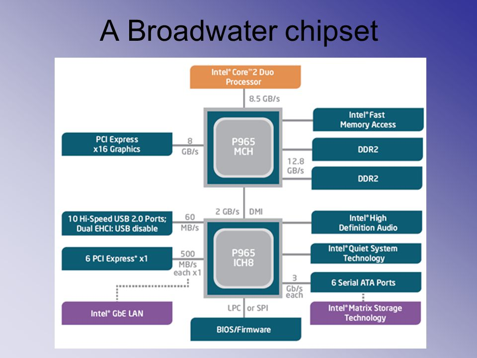A Broadwater chipset