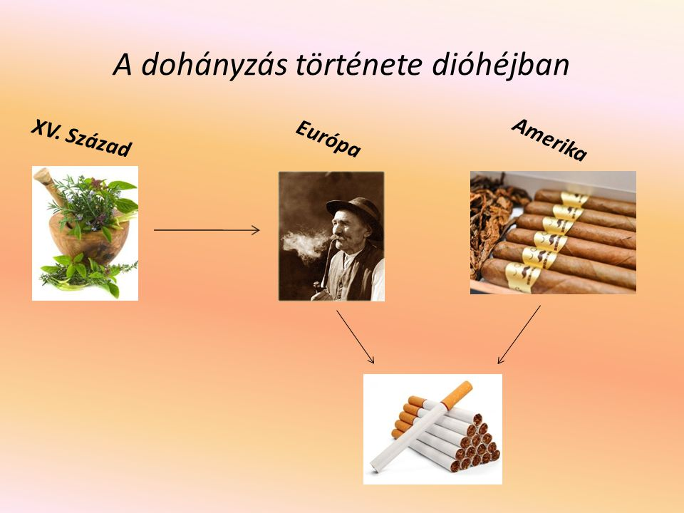 A dohányzás története dióhéjban