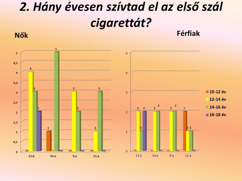 2. Hány évesen szívtad el az első szál cigarettát
