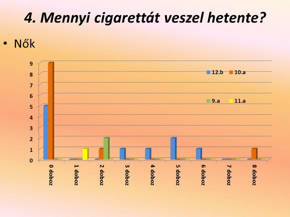 4. Mennyi cigarettát veszel hetente