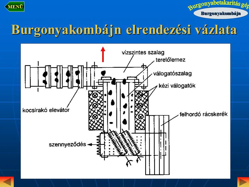 Burgonyakombájn elrendezési vázlata