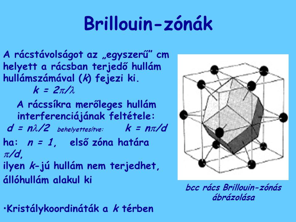 bcc rács Brillouin-zónás ábrázolása