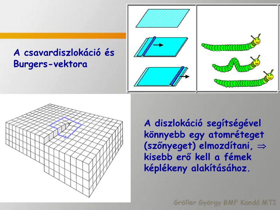 A csavardiszlokáció és Burgers-vektora