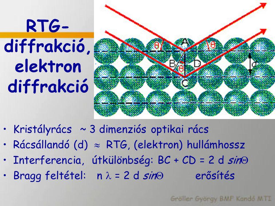 RTG-diffrakció, elektron diffrakció