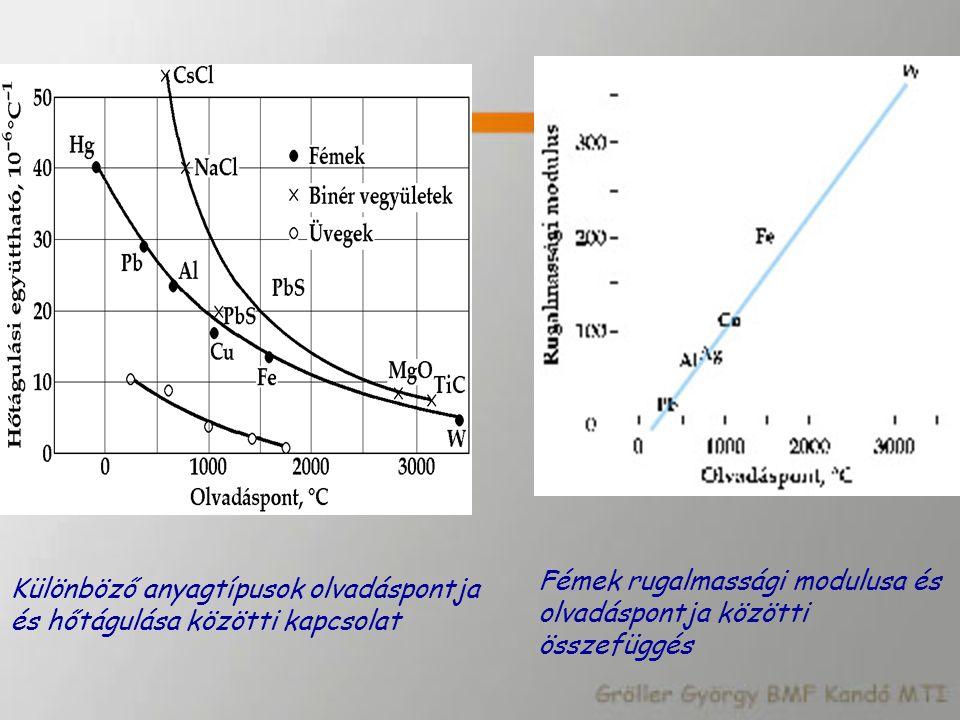 Fémek rugalmassági modulusa és olvadáspontja közötti összefüggés