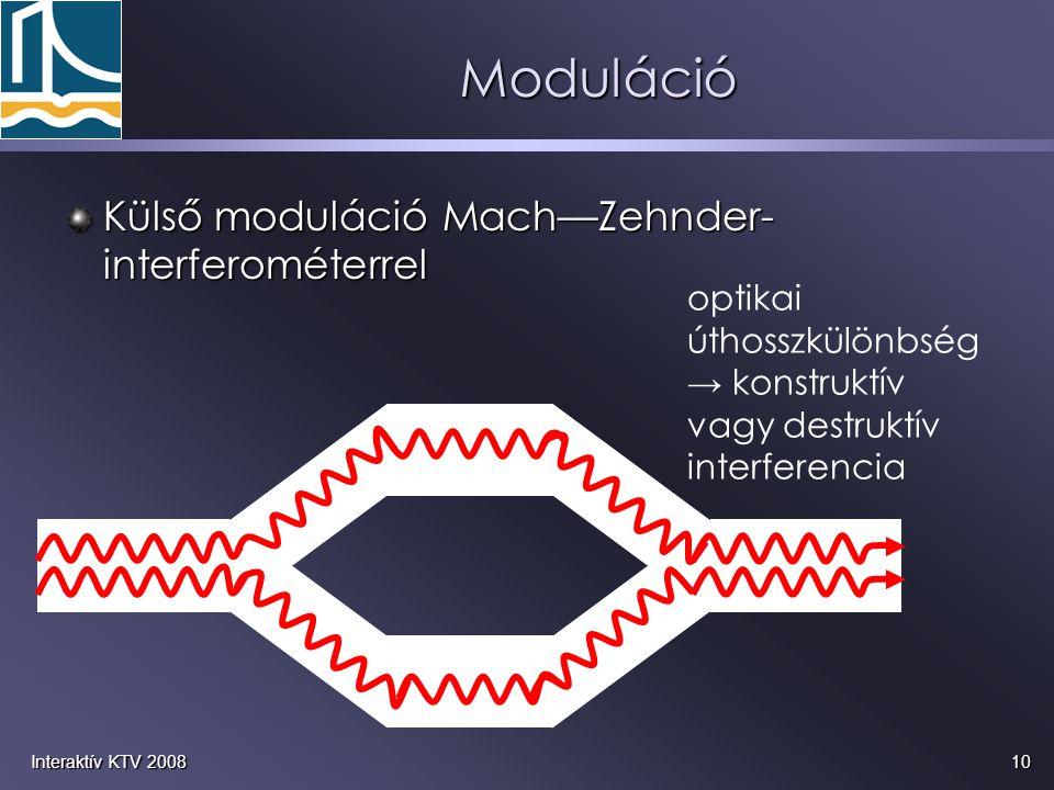 Moduláció Külső moduláció Mach—Zehnder-interferométerrel