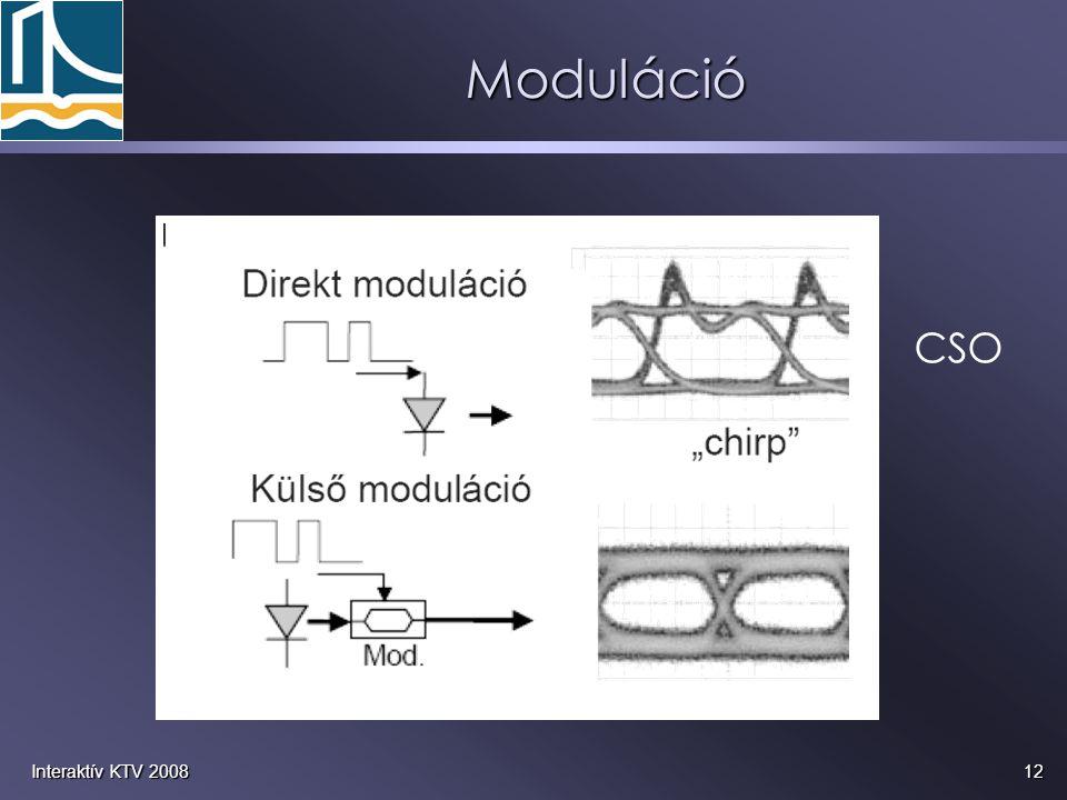 Moduláció CSO Interaktív KTV 2008
