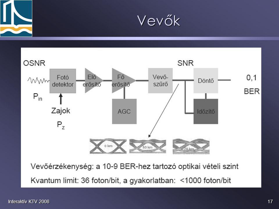 Vevők Interaktív KTV 2008