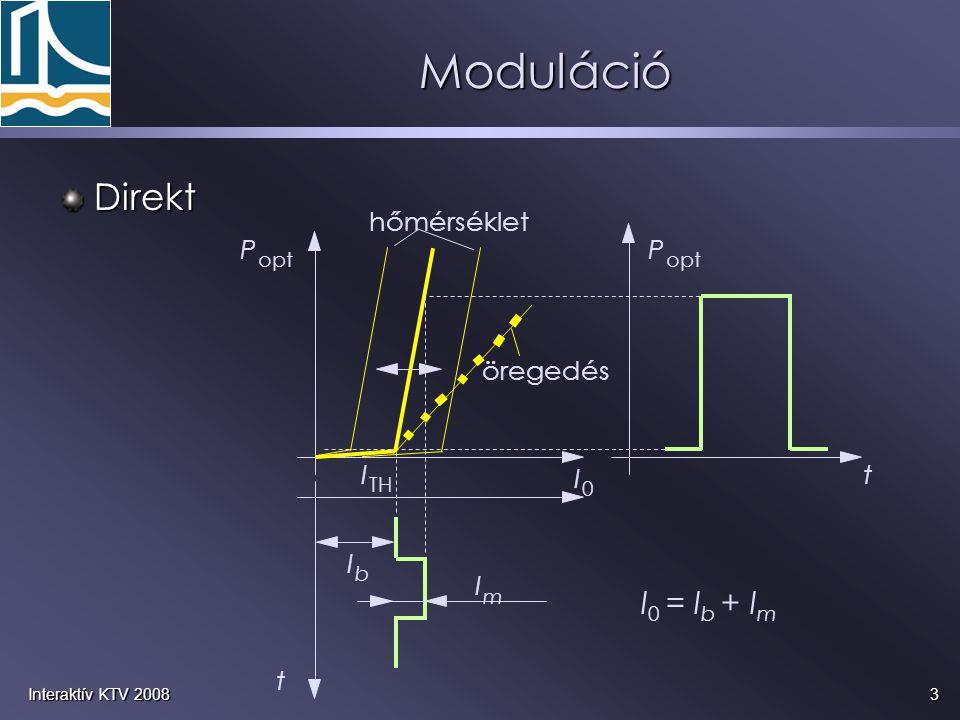Moduláció Direkt I0 = Ib + Im hőmérséklet P öregedés I t opt TH b m