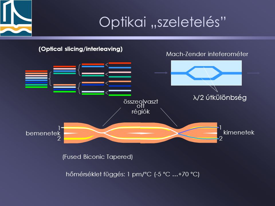"""Optikai """"szeletelés l/2 útkülönbség (Optical slicing/interleaving)"""