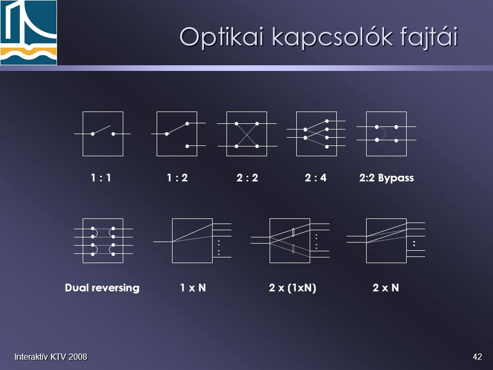 Optikai kapcsolók fajtái