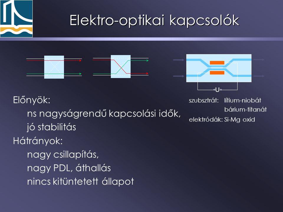 Elektro-optikai kapcsolók
