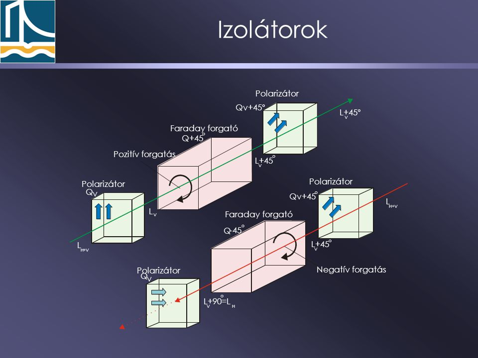 Izolátorok Qv+45° L+45° Faraday forgató +45 Pozitív forgatás L+45