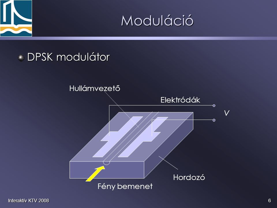 Moduláció DPSK modulátor Hullámvezető Elektródák V Hordozó