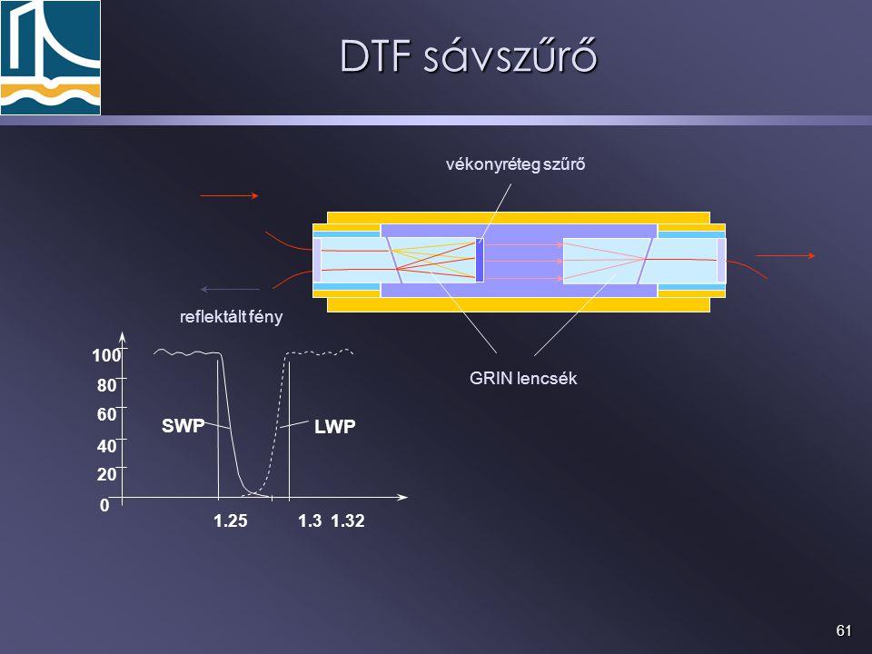DTF sávszűrő SWP LWP vékonyréteg szűrő reflektált fény 100