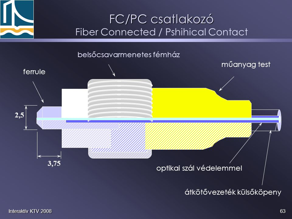 Fiber Connected / Pshihical Contact