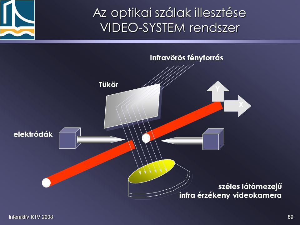 Az optikai szálak illesztése VIDEO-SYSTEM rendszer