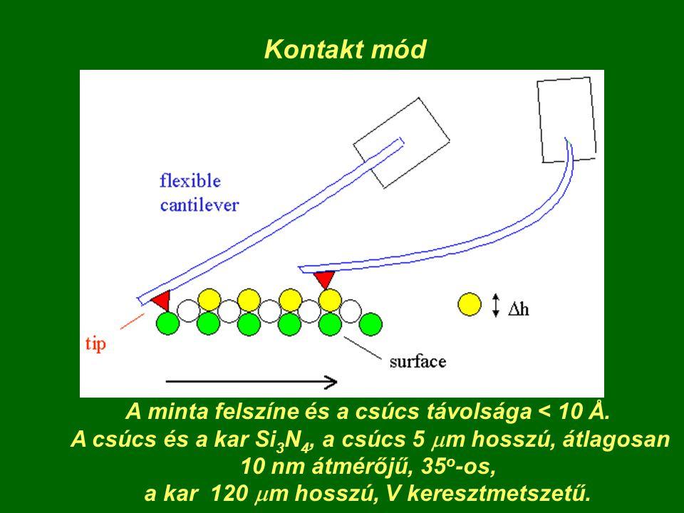 Kontakt mód A minta felszíne és a csúcs távolsága < 10 Å.