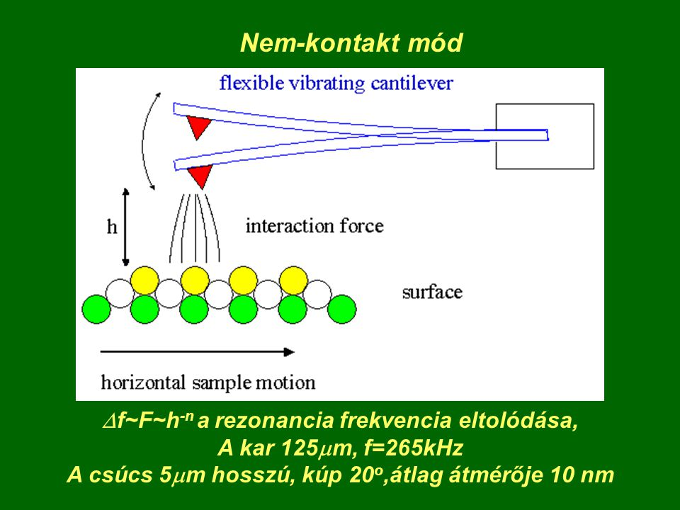 Nem-kontakt mód Df~F~h-n a rezonancia frekvencia eltolódása,
