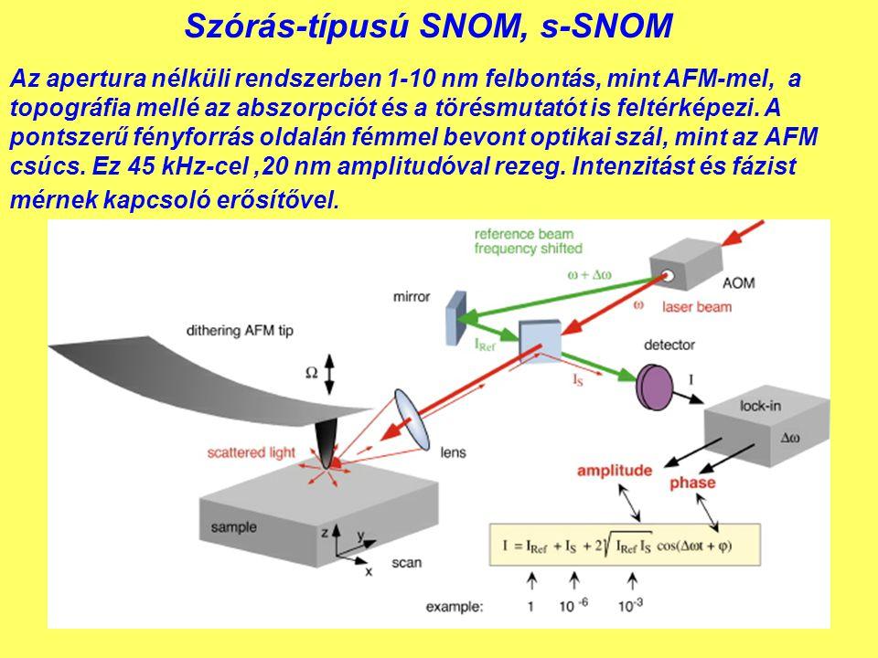 Szórás-típusú SNOM, s-SNOM