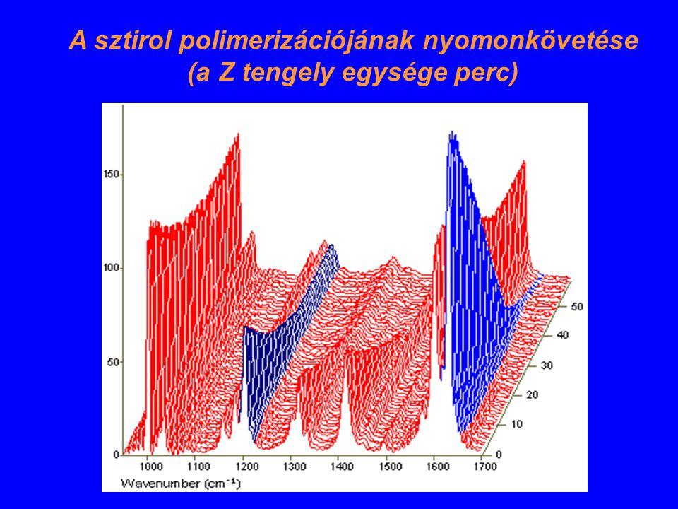 A sztirol polimerizációjának nyomonkövetése (a Z tengely egysége perc)