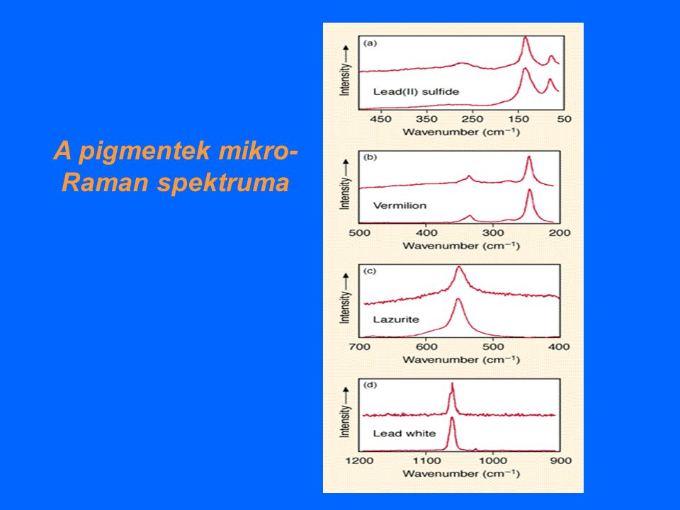 A pigmentek mikro-Raman spektruma