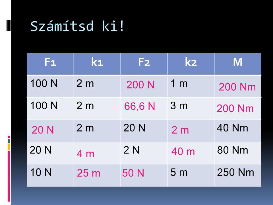 Számítsd ki! F1 k1 F2 k2 M 100 N 2 m 1 m 3 m 20 N 40 Nm 2 N 80 Nm 10 N