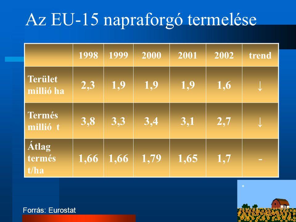 Az EU-15 napraforgó termelése