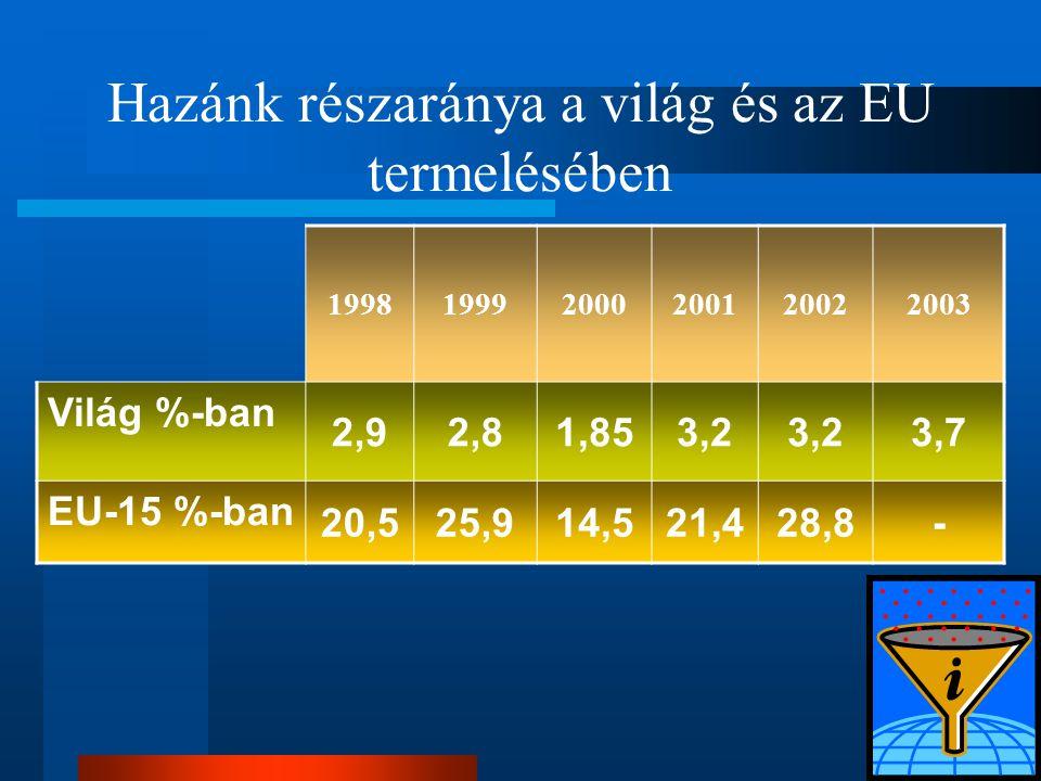 Hazánk részaránya a világ és az EU termelésében