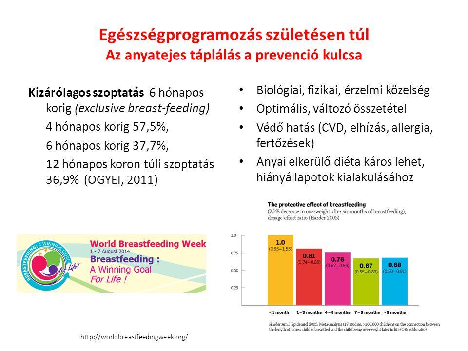 Egészségprogramozás születésen túl Az anyatejes táplálás a prevenció kulcsa