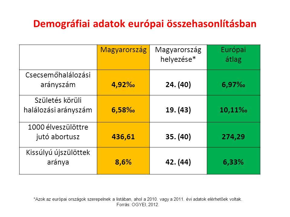 Demográfiai adatok európai összehasonlításban