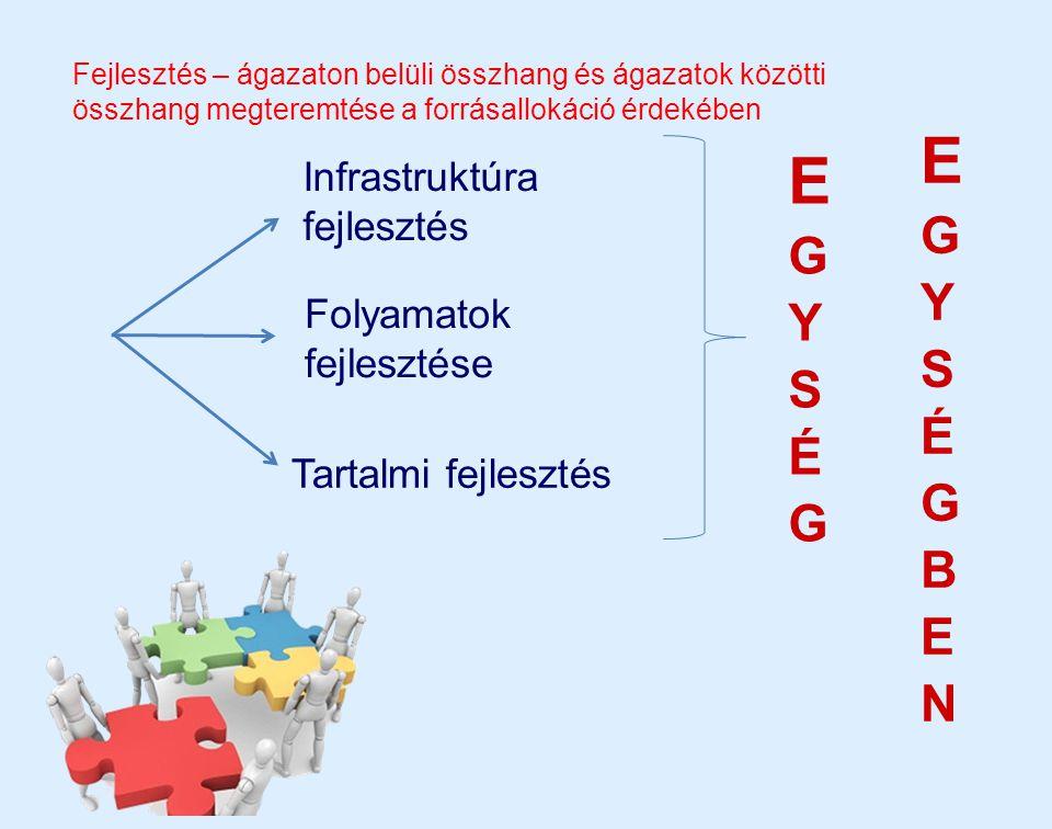 Egységben Egység Infrastruktúra fejlesztés Folyamatok fejlesztése