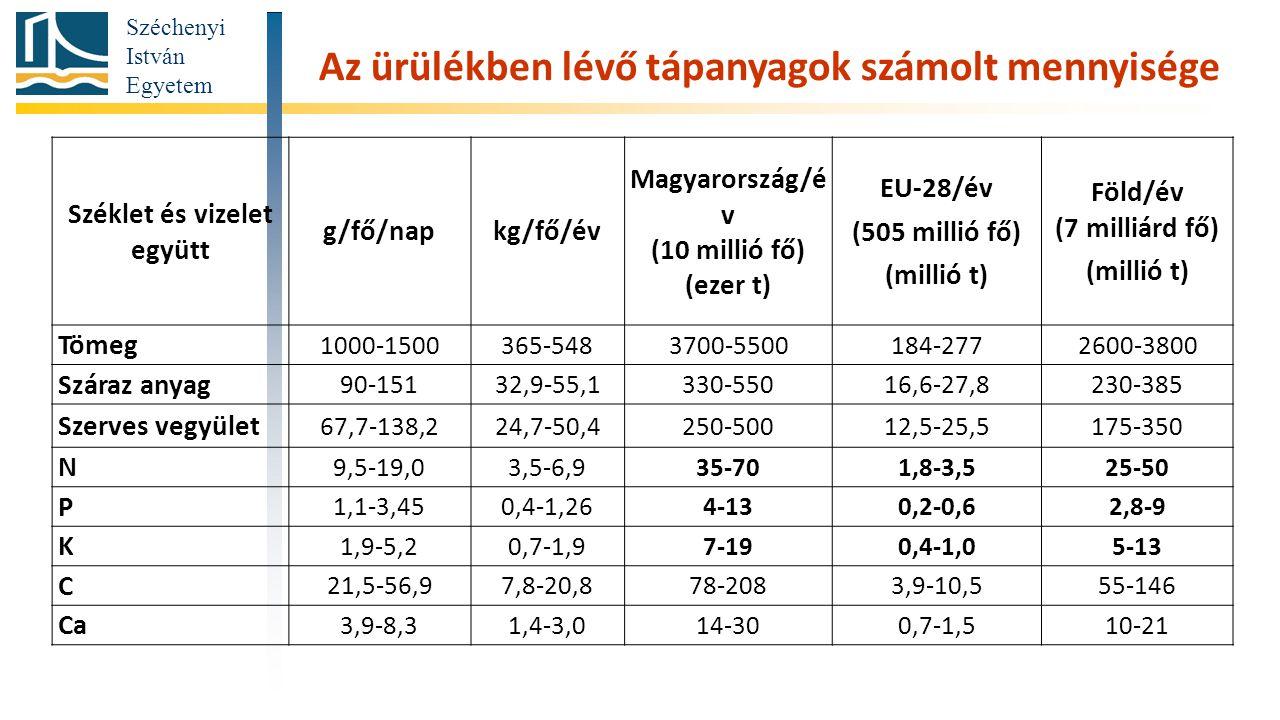 Az ürülékben lévő tápanyagok számolt mennyisége