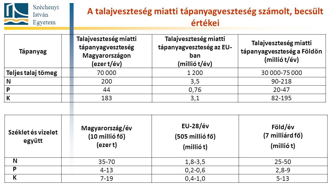 A talajveszteség miatti tápanyagveszteség számolt, becsült értékei