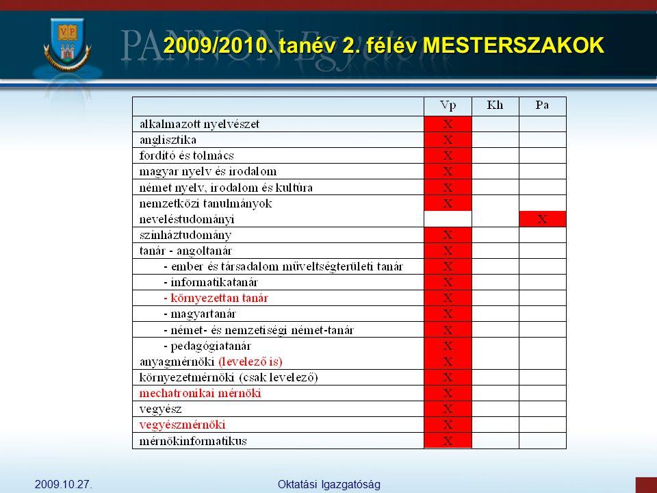 2009/2010. tanév 2. félév MESTERSZAKOK