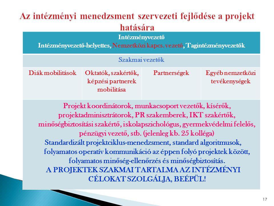 Az intézményi menedzsment szervezeti fejlődése a projekt hatására