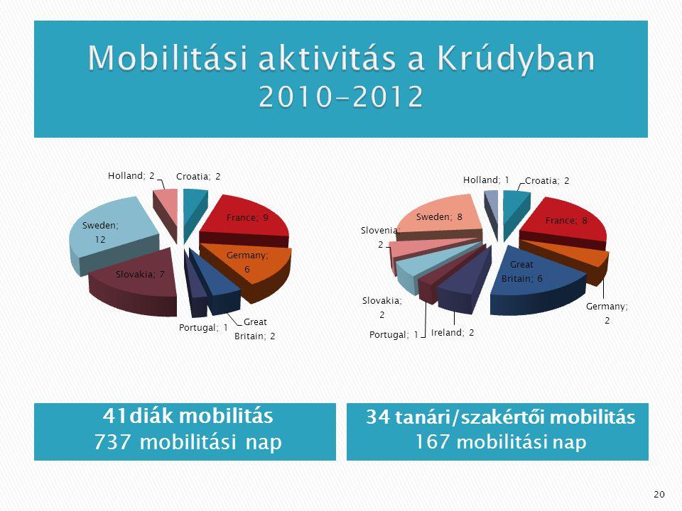 Mobilitási aktivitás a Krúdyban 2010-2012